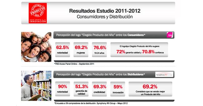 Conoce los resultados del estudio a consumidores y a la distribución