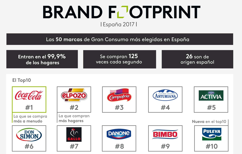 Las marcas de Gran Consumo más elegidas en 2016 según KantarWorldPanel