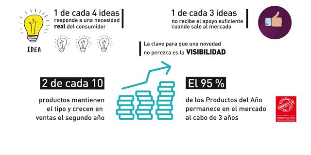 Las claves de la innovación en gran consumo
